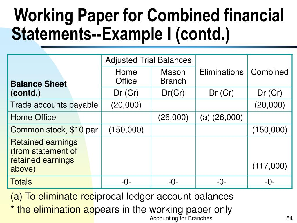 Balance Sheet (contd.)