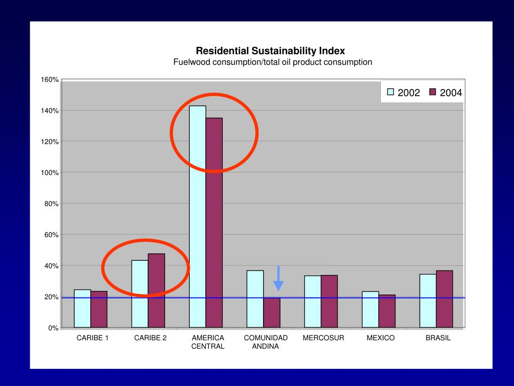 Residential Sustainability Index