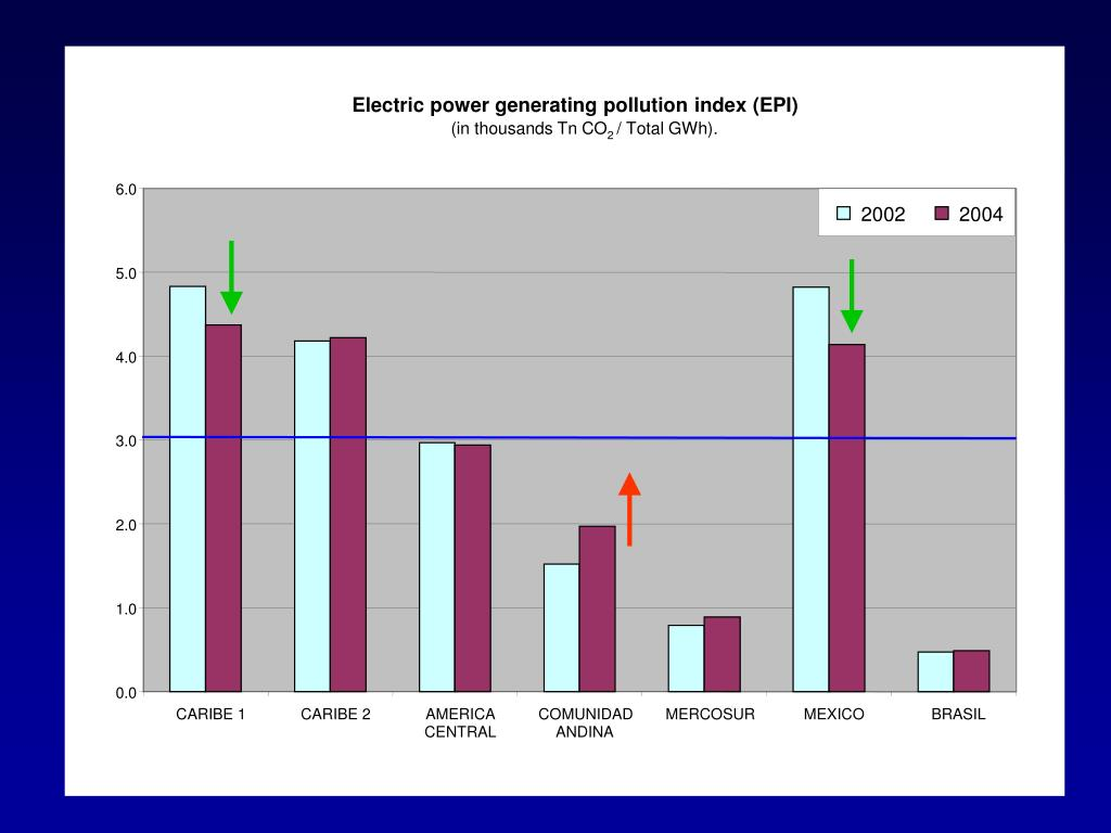Electric power generating pollution index (EPI)