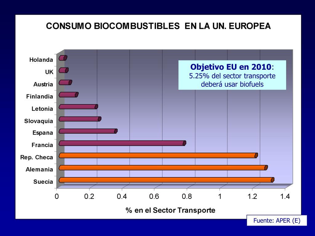 Objetivo EU en 2010