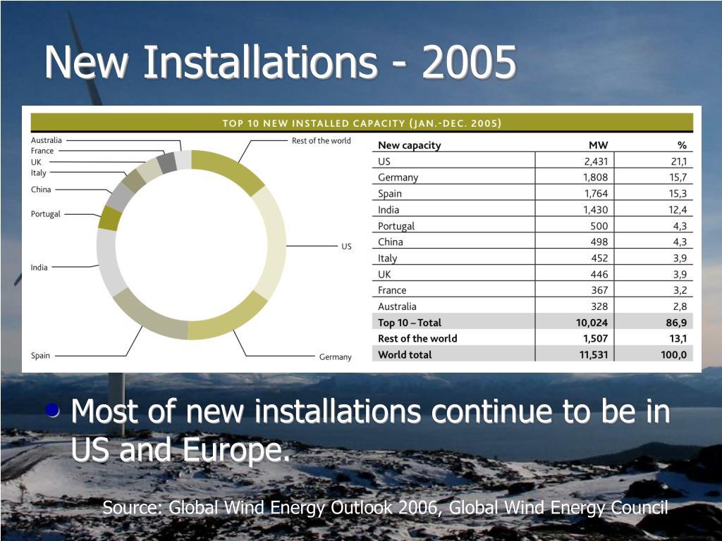New Installations - 2005