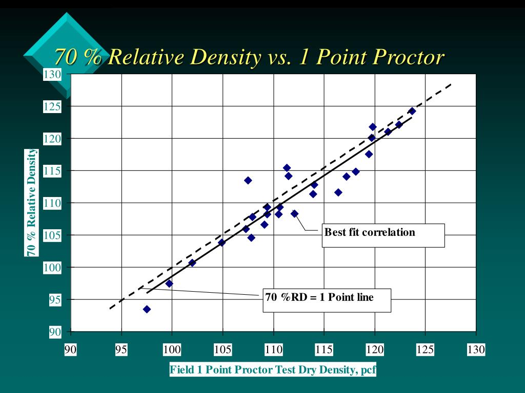 relative density Best answer: relative density: the ratio of the density of a substance to the density of a standard substance under specified conditions the absolute.