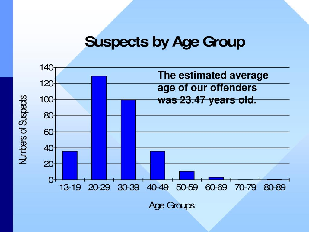 The estimated average age of our offenders was 23.47 years old.