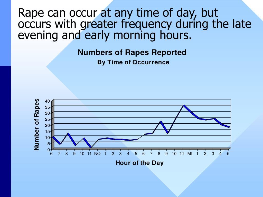 Rape can occur at any time of day, but occurs with greater frequency during the late evening and early morning hours.