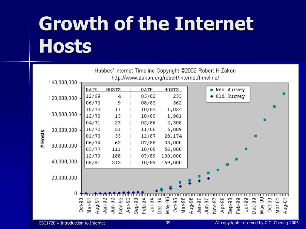 Growth of the Internet Hosts