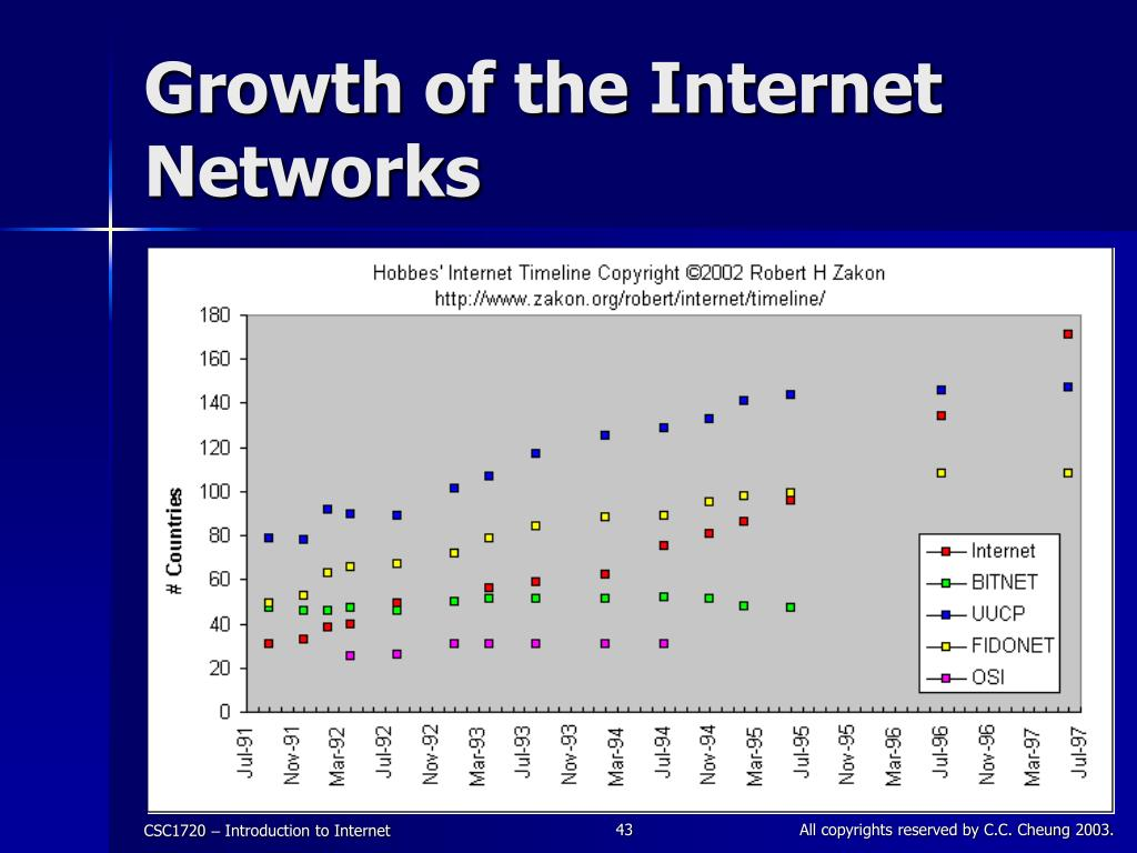 Growth of the Internet Networks