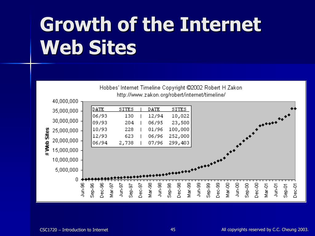Growth of the Internet Web Sites