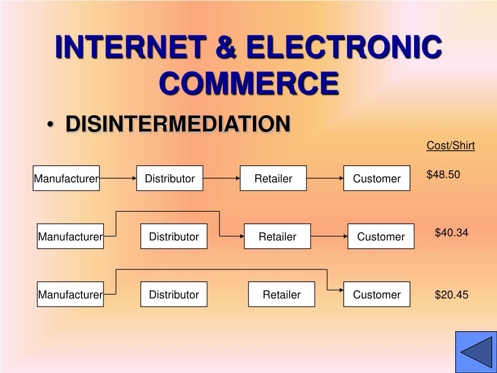 INTERNET & ELECTRONIC COMMERCE