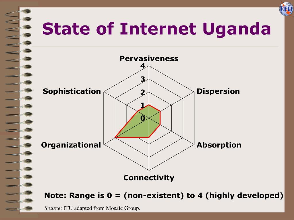 State of Internet Uganda