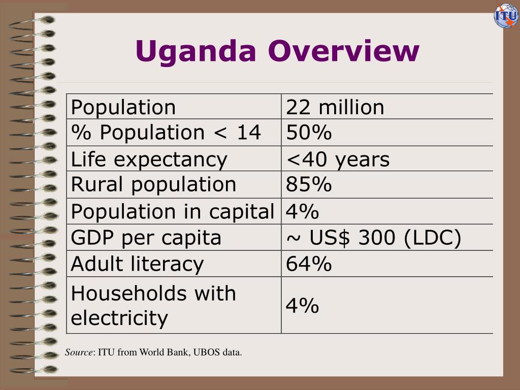 Uganda Overview