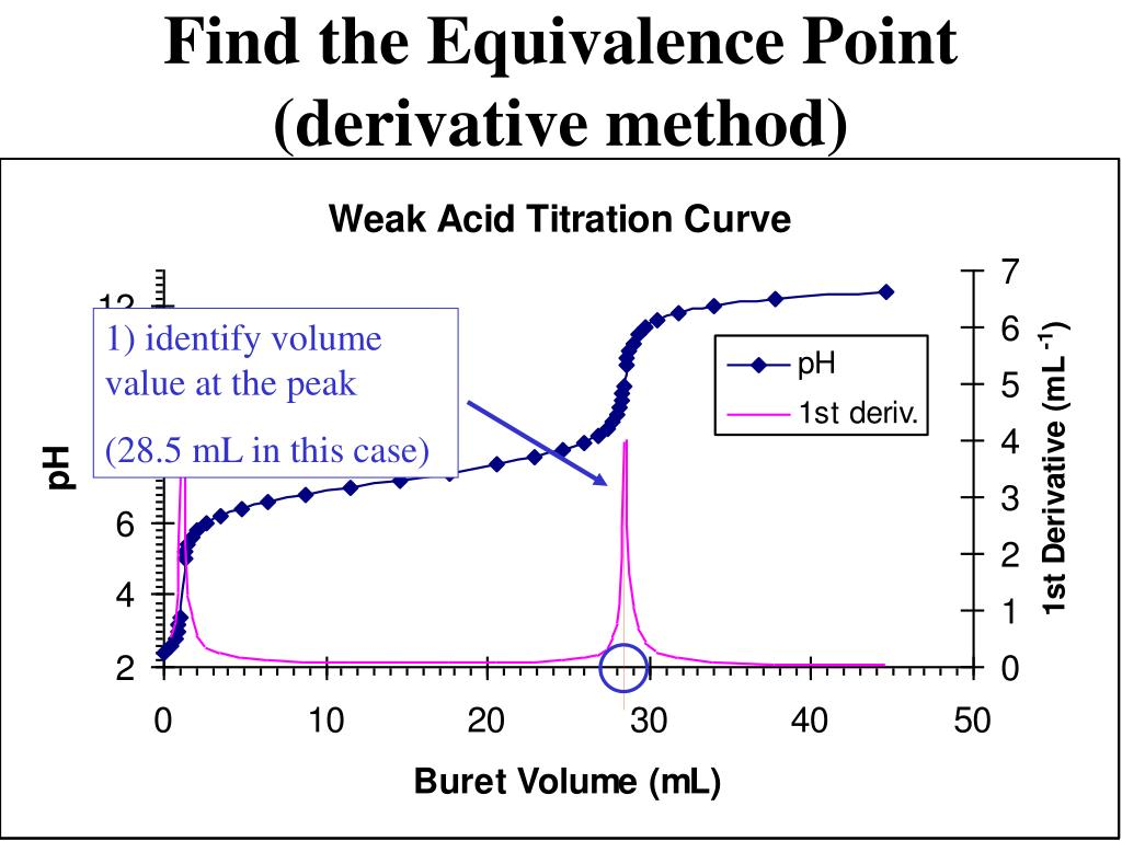 what is the relationship of successive equivalence point volumes