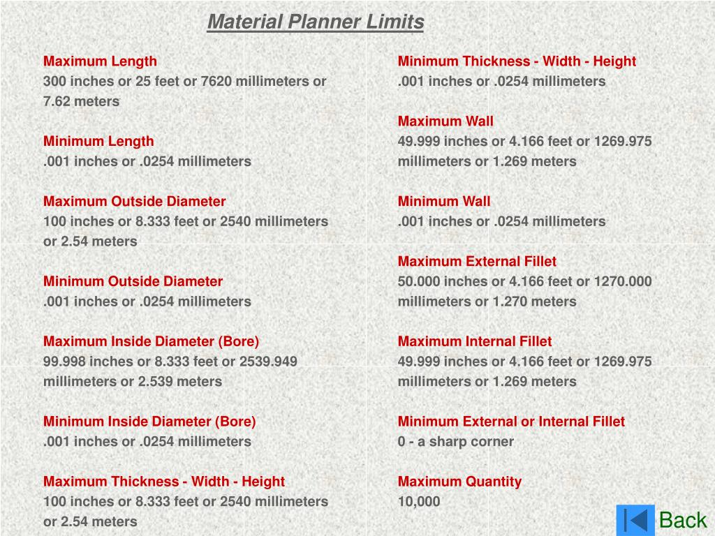 Material Planner Limits