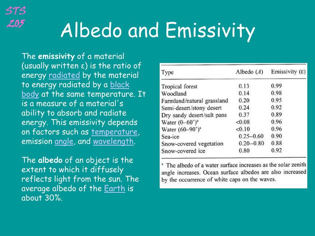 Albedo and Emissivity