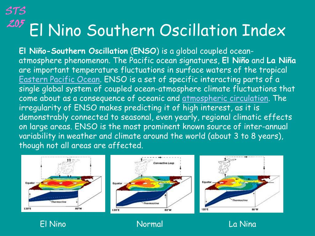 El Nino Southern Oscillation Index
