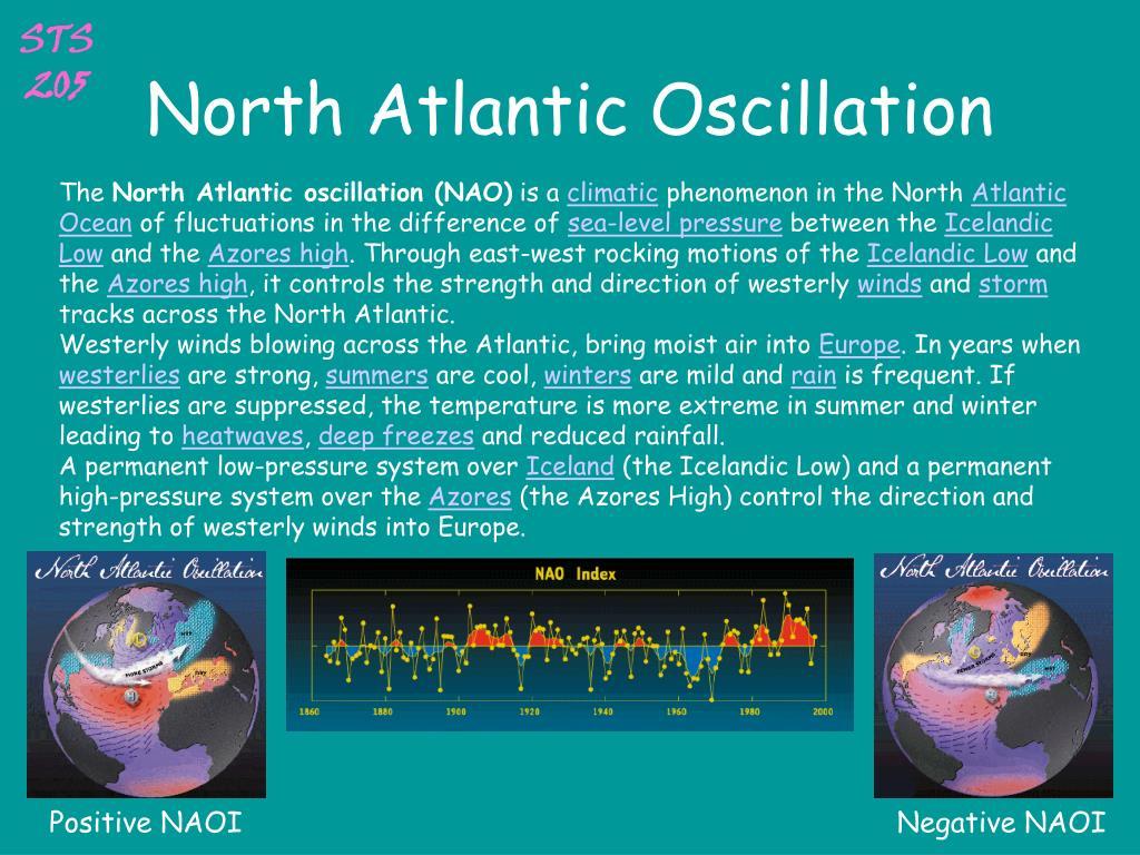North Atlantic Oscillation
