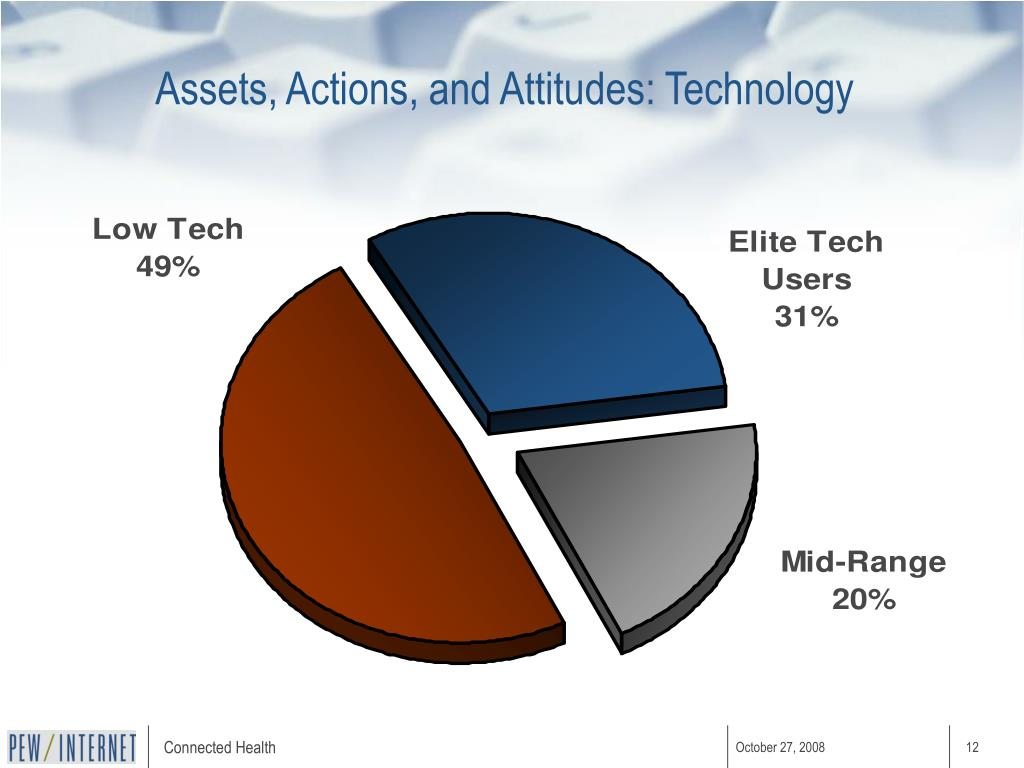 Assets, Actions, and Attitudes: Technology