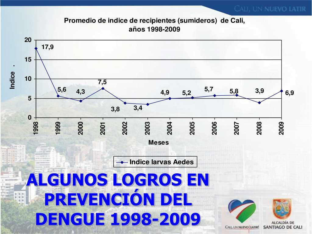 ALGUNOS LOGROS EN PREVENCIÓN DEL DENGUE 1998-2009