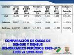 comparaci n de casos de dengue y dengue hemorr gico per odos 1989 1998 vs 1999 2008