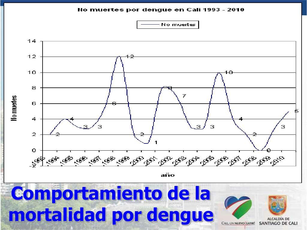 Comportamiento de la mortalidad por dengue