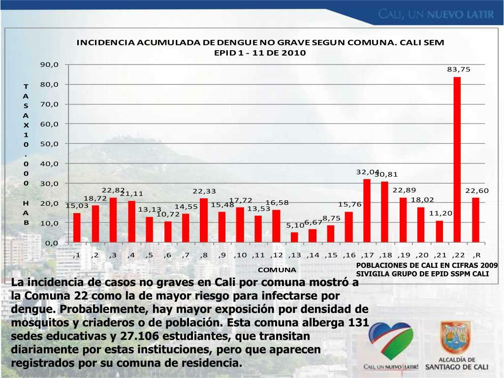 POBLACIONES DE CALI EN CIFRAS 2009