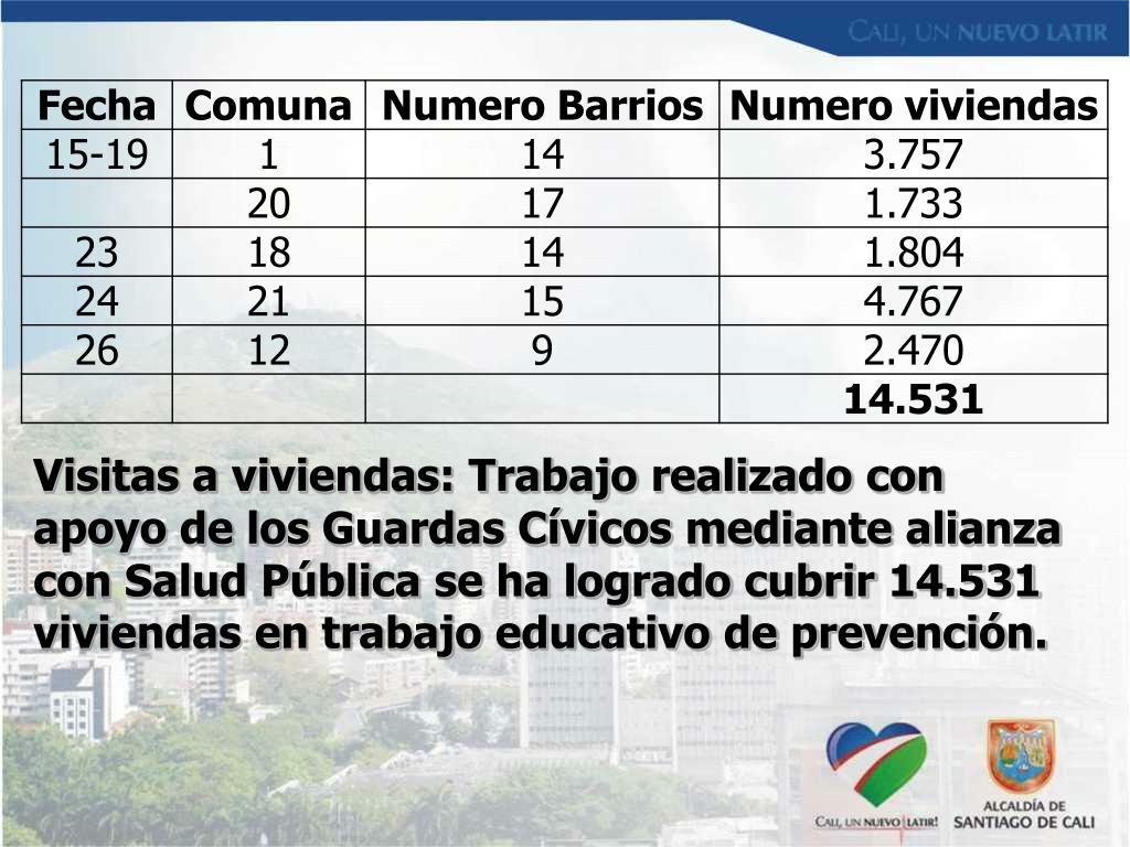 Visitas a viviendas: Trabajo realizado con apoyo de los Guardas Cívicos mediante alianza con Salud Pública se ha logrado cubrir 14.531 viviendas en trabajo educativo de prevención.