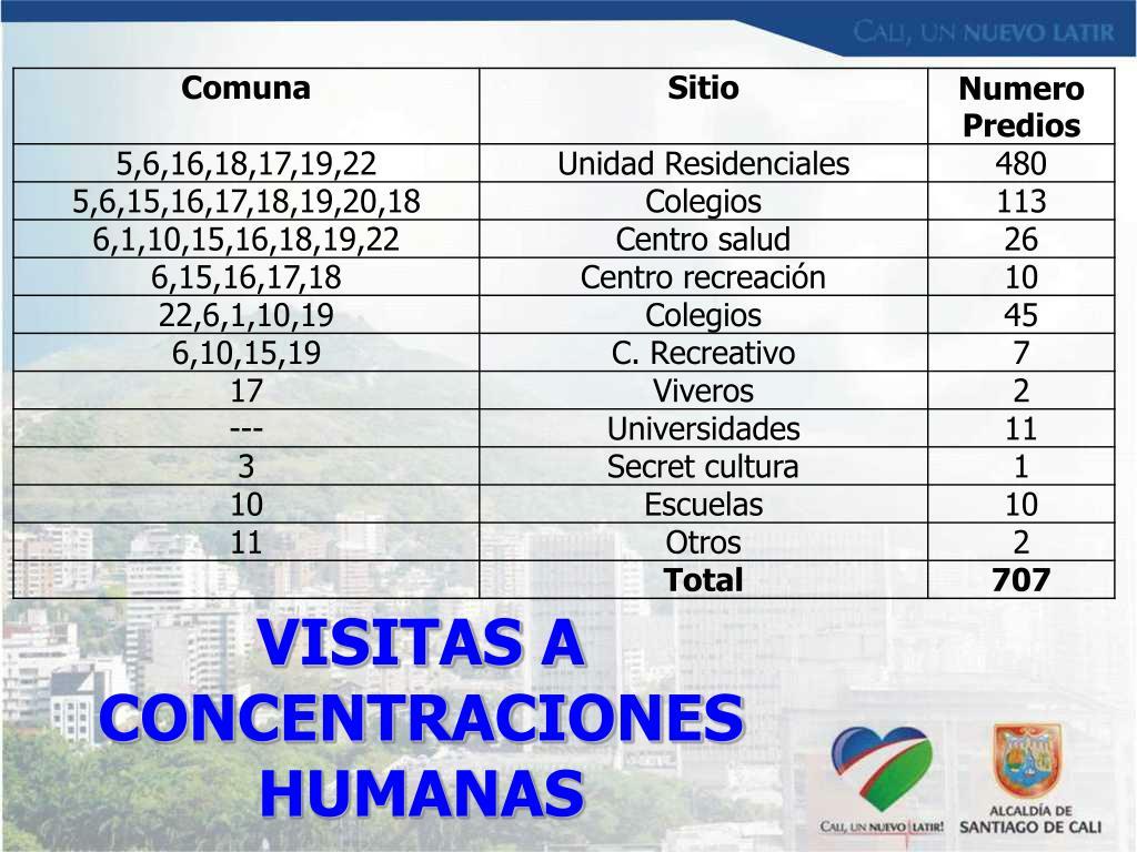 VISITAS A CONCENTRACIONES HUMANAS