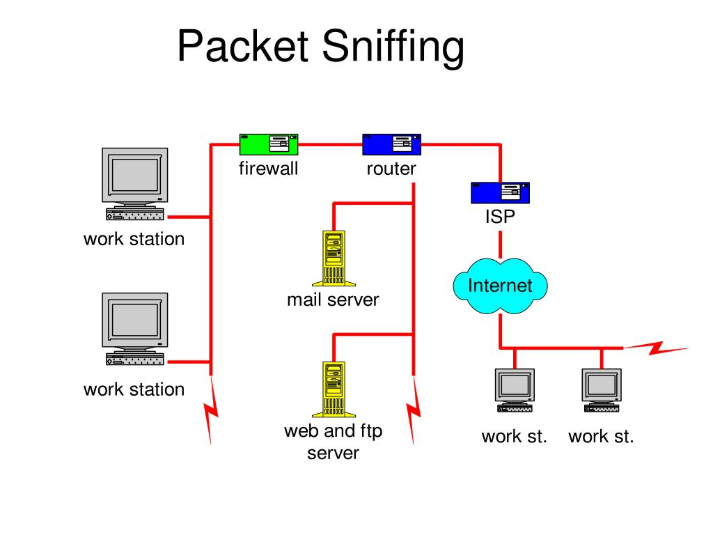 Packet Sniffing