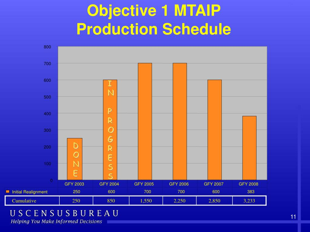 Objective 1 MTAIP