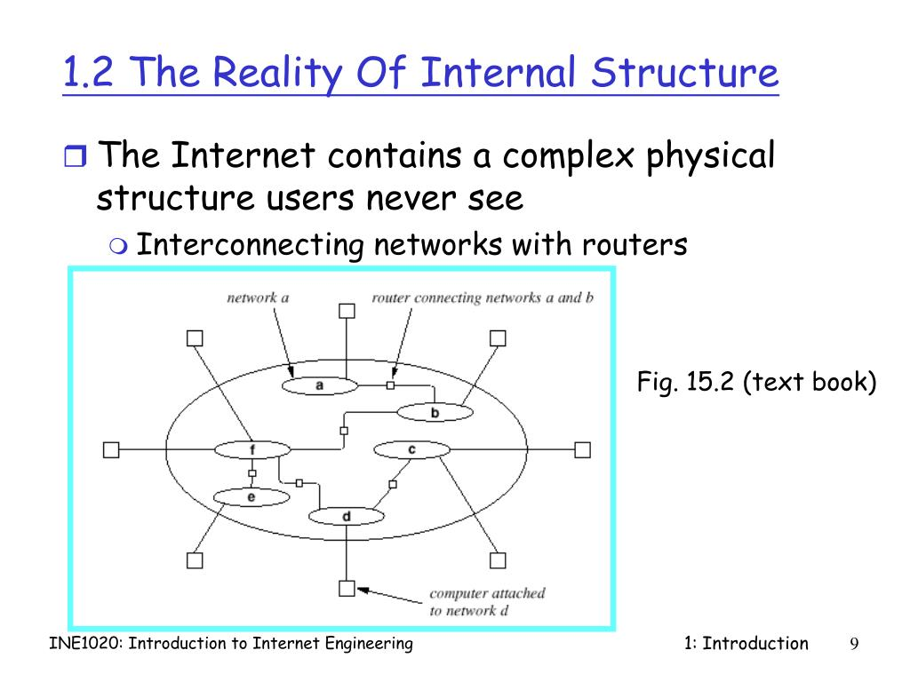 1.2 The Reality Of Internal Structure