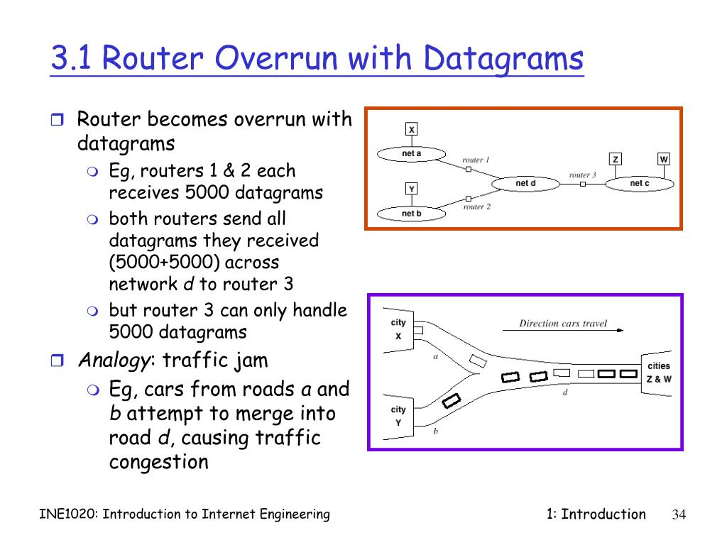 3.1 Router Overrun with Datagrams