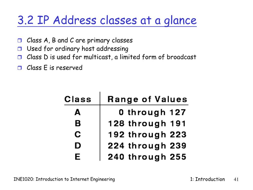 3.2 IP Address classes at a glance