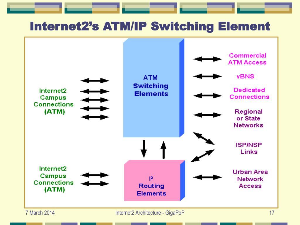 Internet2's ATM/IP Switching Element