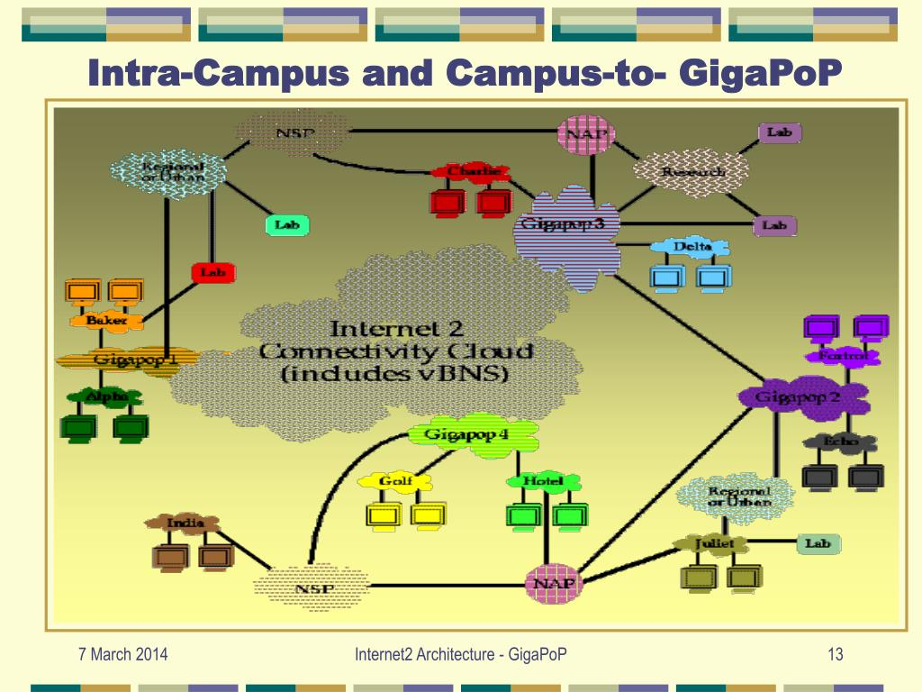 Intra-Campus and Campus-to- GigaPoP
