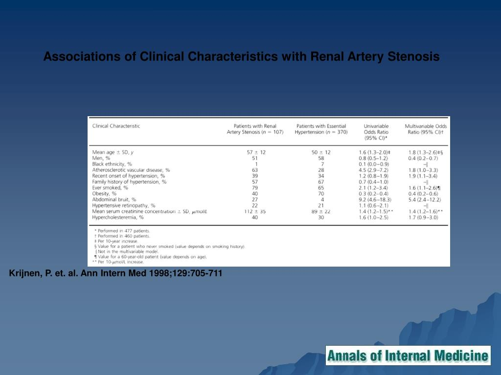 Associations of Clinical Characteristics with Renal Artery Stenosis