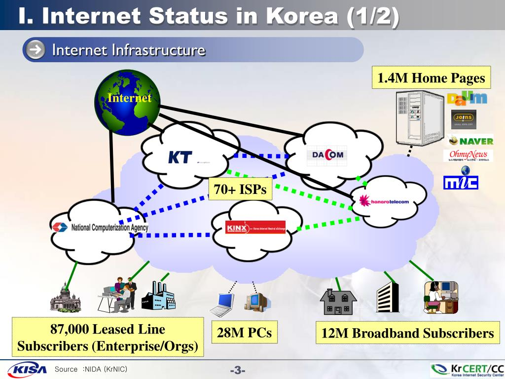 I. Internet Status in Korea (1/2)