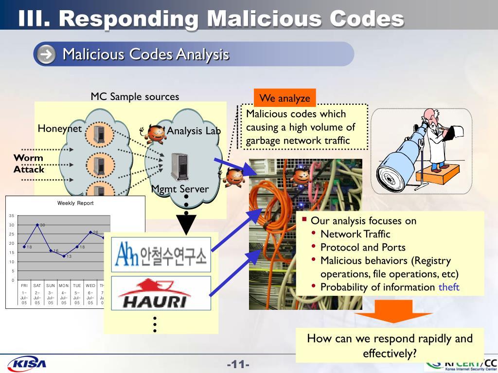 III. Responding Malicious Codes