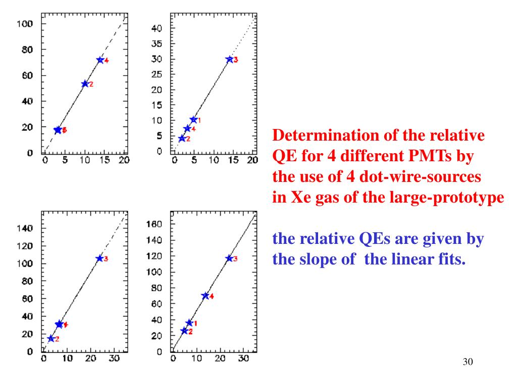 Determination of the relative