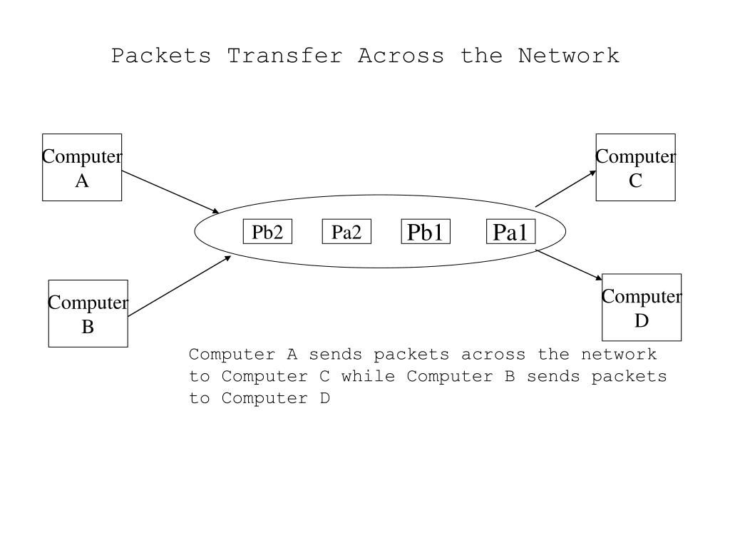 Packets Transfer Across the Network