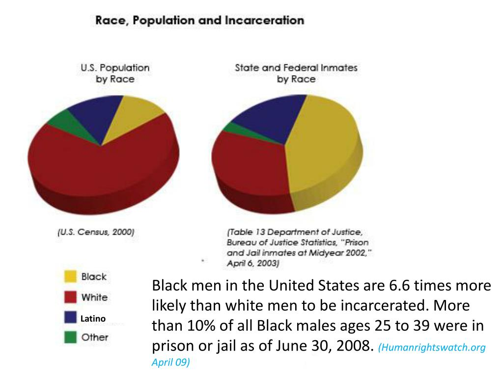 Black men in the United States are 6.6 times more likely than white men to be incarcerated. More than 10% of all Black males ages 25 to 39 were in prison or jail as of June 30, 2008.
