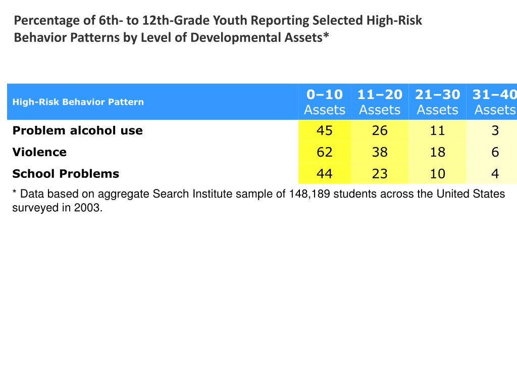 Percentage of 6th- to 12th-Grade Youth Reporting Selected High-Risk Behavior Patterns by Level of Developmental Assets*