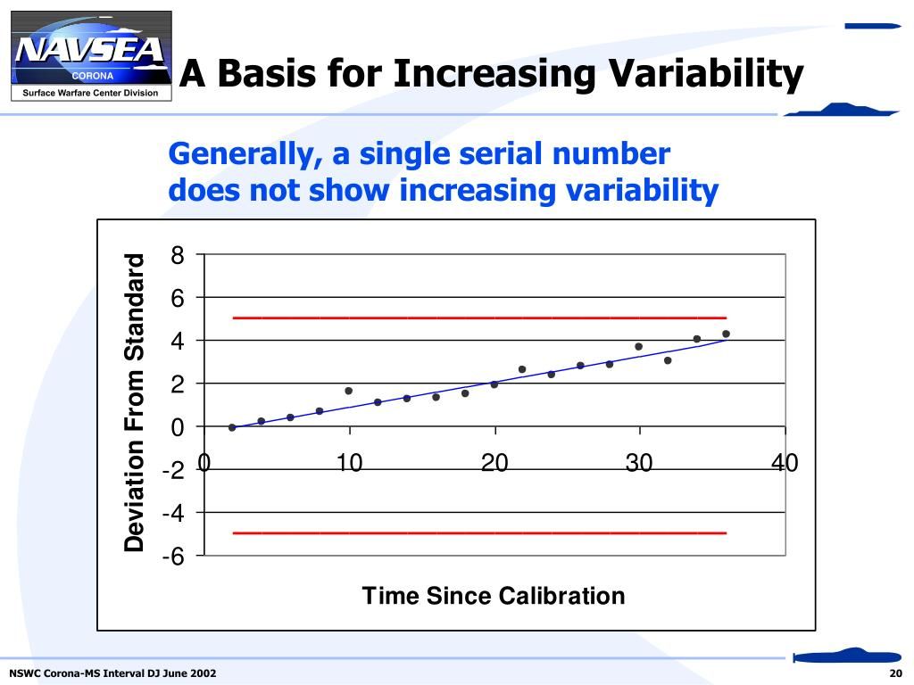 A Basis for Increasing Variability