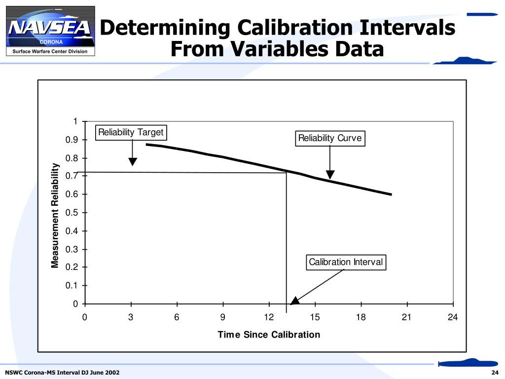 Determining Calibration Intervals From Variables Data