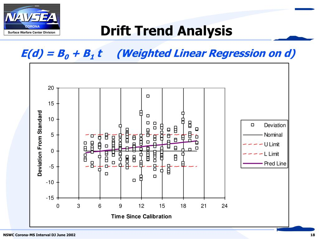 Drift Trend Analysis