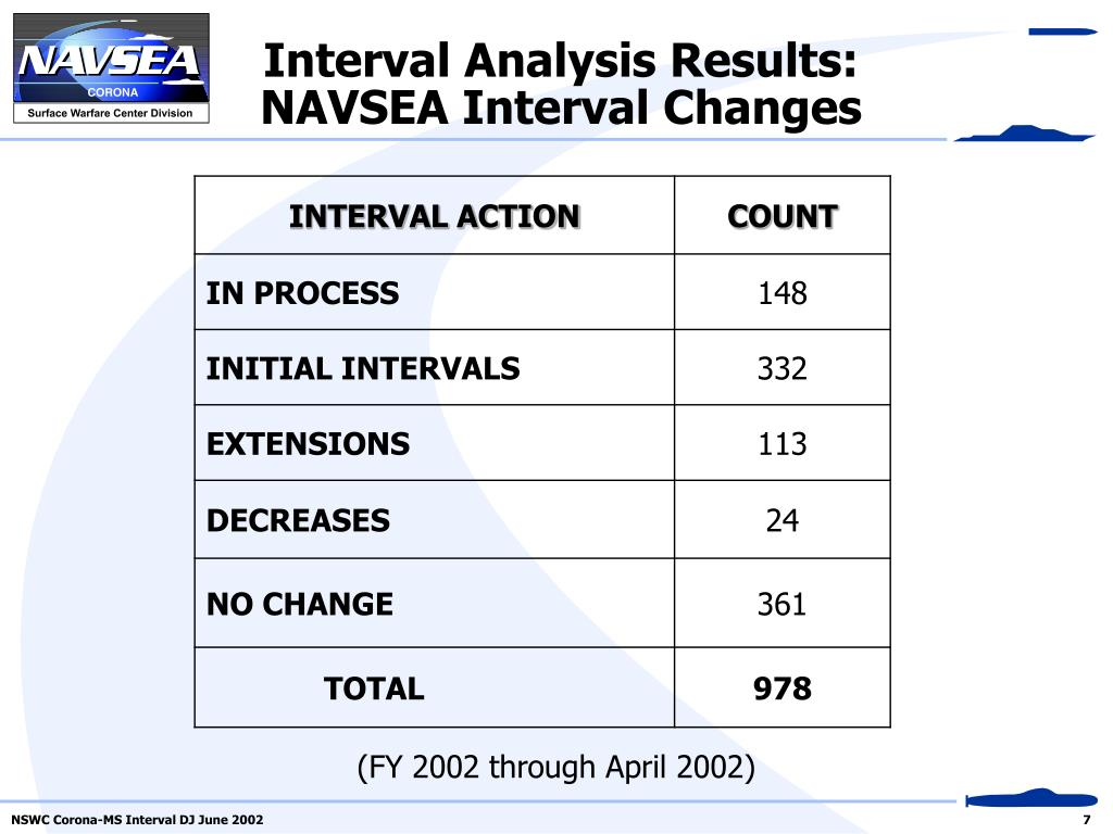Interval Analysis Results: