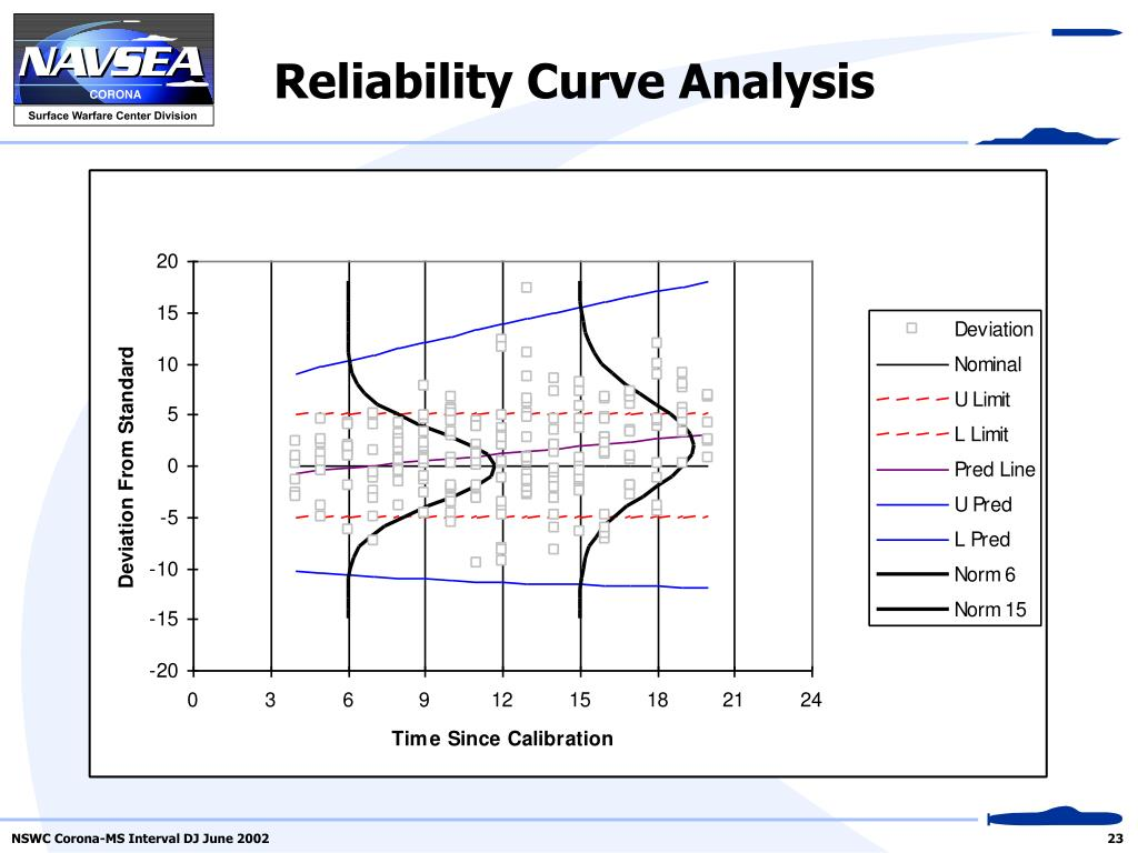 Reliability Curve Analysis