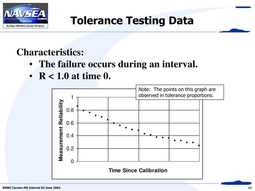 Tolerance Testing Data