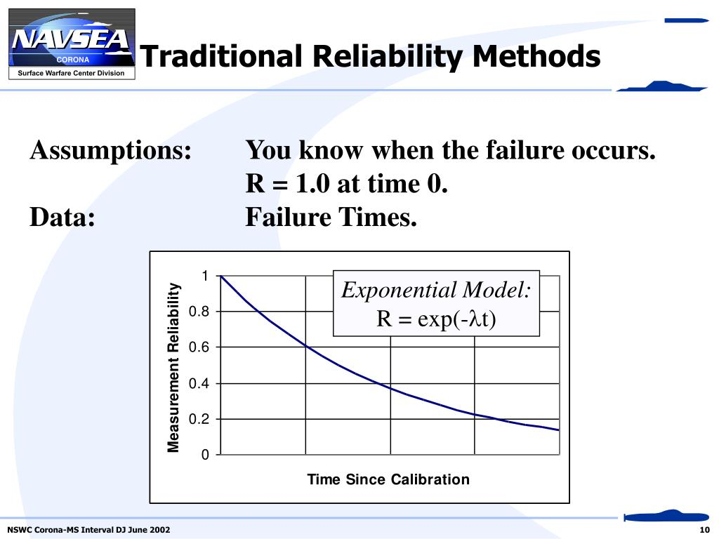Traditional Reliability Methods