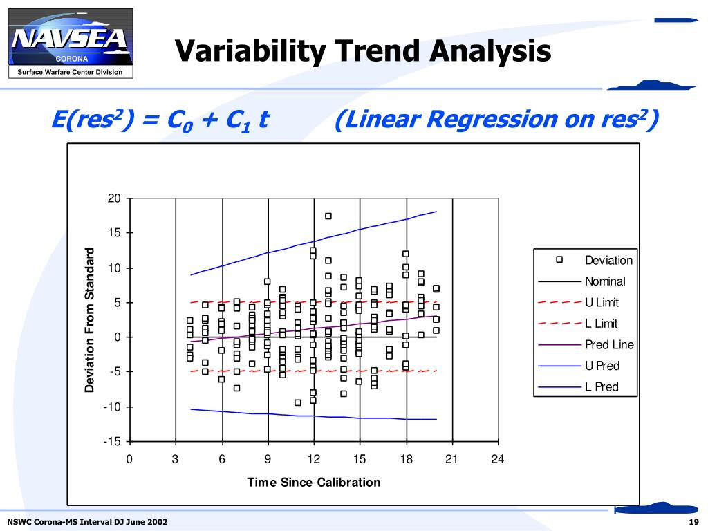 Variability Trend Analysis