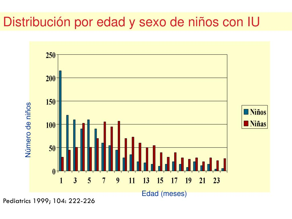 Distribución por edad y sexo de niños con IU