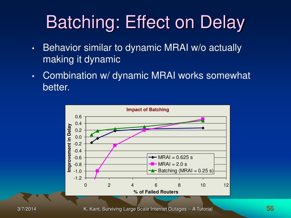 Batching: Effect on Delay